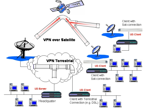 broad band services satellite communication system
